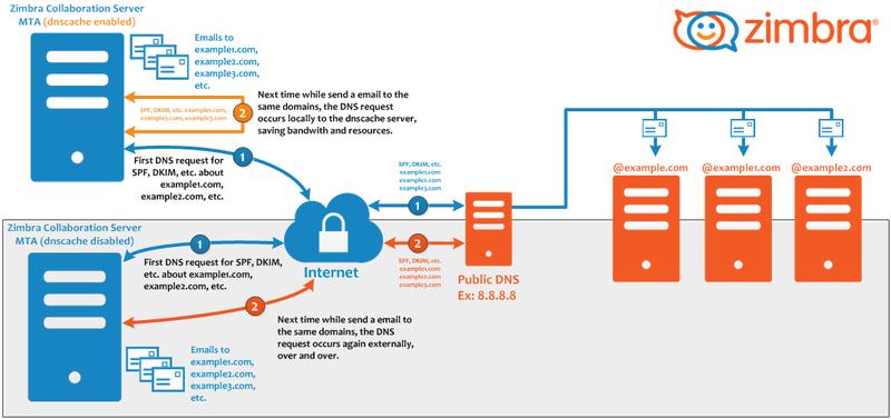 Zimbra Mail Server – Soluções para melhorar o dia a dia da sua empresa!